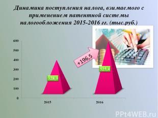 Динамика поступления налога, взимаемого с применением патентной системы налогооб