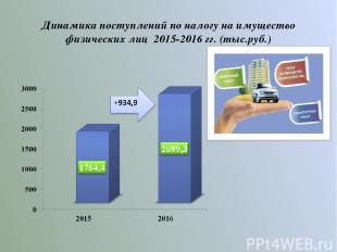 Динамика поступлений по налогу на имущество физических лиц 2015-2016 гг. (тыс.ру
