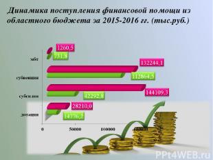 Динамика поступления финансовой помощи из областного бюджета за 2015-2016 гг. (т