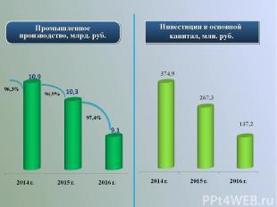 Промышленное производство, млрд. руб. 96,3% 97,4% Инвестиции в основной капитал,
