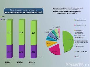 Количество организаций , индивидуальных предпринимателей