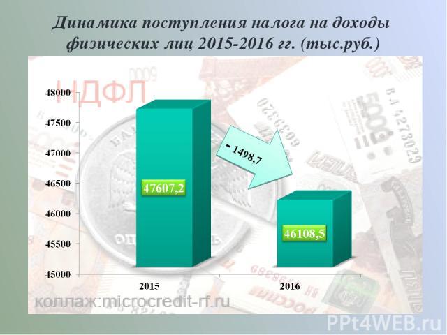 Динамика поступления налога на доходы физических лиц 2015-2016 гг. (тыс.руб.) - 1498,7