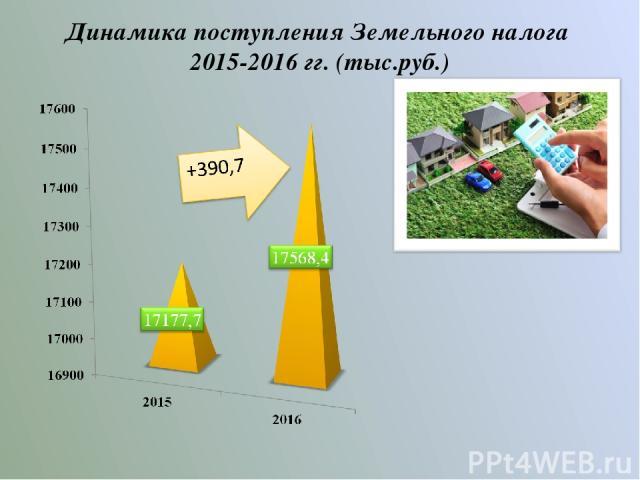 Динамика поступления Земельного налога 2015-2016 гг. (тыс.руб.)