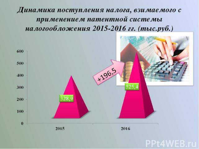 Динамика поступления налога, взимаемого с применением патентной системы налогообложения 2015-2016 гг. (тыс.руб.)