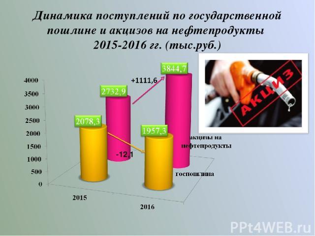 Динамика поступлений по государственной пошлине и акцизов на нефтепродукты 2015-2016 гг. (тыс.руб.) -12,1