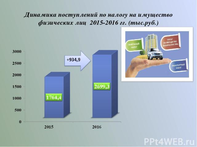 Динамика поступлений по налогу на имущество физических лиц 2015-2016 гг. (тыс.руб.)