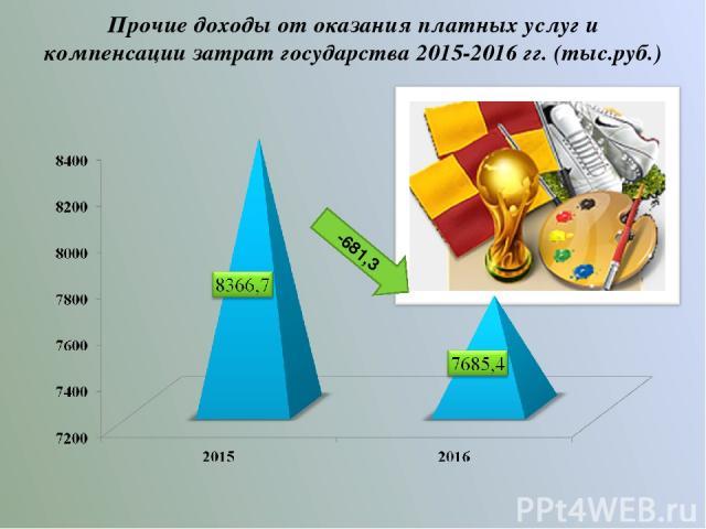 Прочие доходы от оказания платных услуг и компенсации затрат государства 2015-2016 гг. (тыс.руб.) -681,3