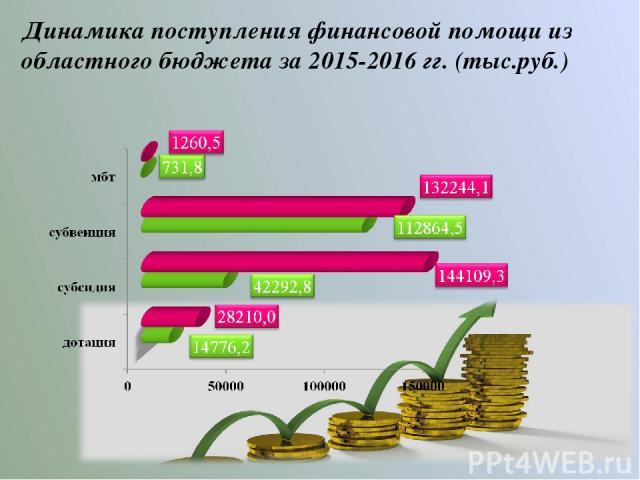 Динамика поступления финансовой помощи из областного бюджета за 2015-2016 гг. (тыс.руб.)
