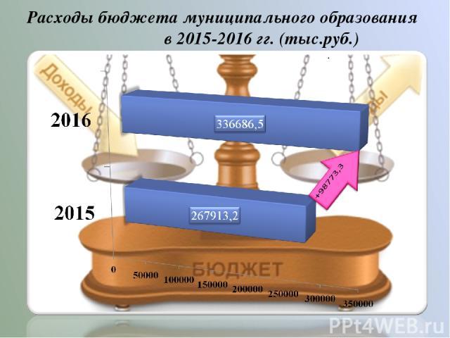 Расходы бюджета муниципального образования в 2015-2016 гг. (тыс.руб.) .
