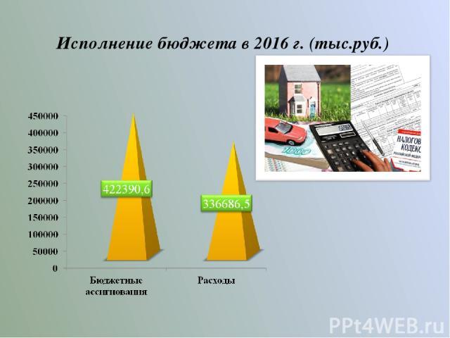 Исполнение бюджета в 2016 г. (тыс.руб.)