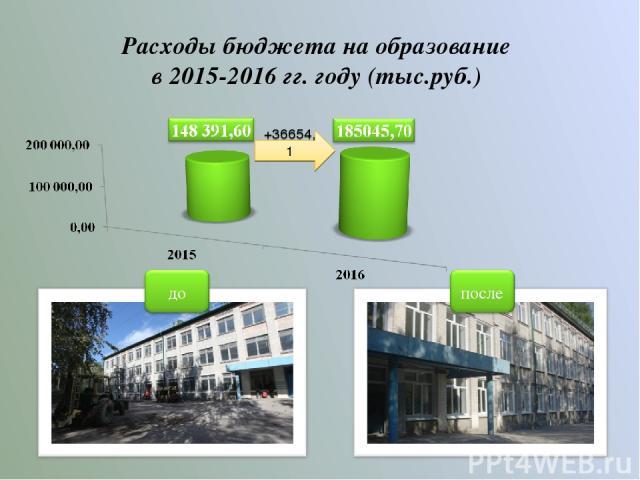 Расходы бюджета на образование в 2015-2016 гг. году (тыс.руб.) +36654,1
