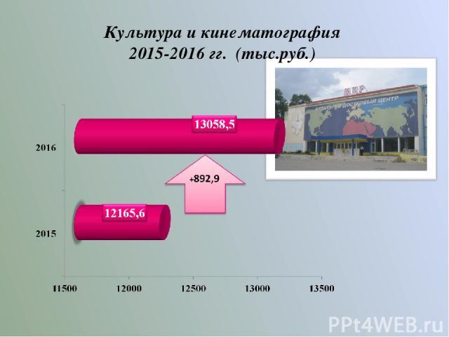 Культура и кинематография 2015-2016 гг. (тыс.руб.)