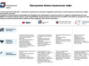 Возможная роль участников Программа Инвестиционный лифт • Инвестиционный лифт (И