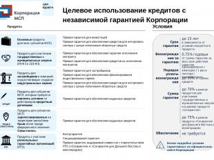 Целевое использование кредитов с независимой гарантией Корпорации Продукты Услов