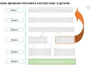 Этап 1 Плательщик делает взнос через БВУ или АО «Казпочта» Средства и данные пос
