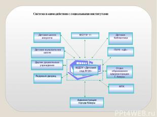 Система взаимодействия с социальными институтами МДОУ «Детский сад №28» ГБУЗ «ЦБ