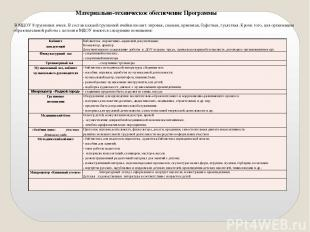 Материально-техническое обеспечение Программы В МДОУ 8 групповых ячеек. В состав