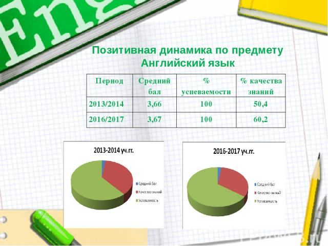 Позитивная динамика по предмету Английский язык Период Средний бал % успеваемости % качества знаний 2013/2014 3,66 100 50,4 2016/2017 3,67 100 60,2