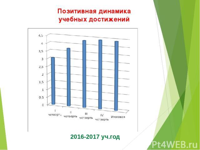 Позитивная динамика учебных достижений 2016-2017 уч.год