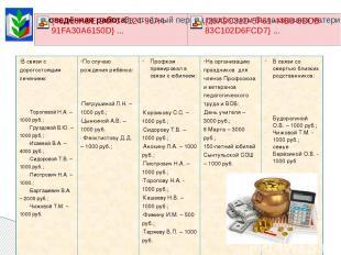 В связи с дорогостоящим лечением: Тороповой Н.А. – 1000 руб.; Груздовой В.Ю. – 1