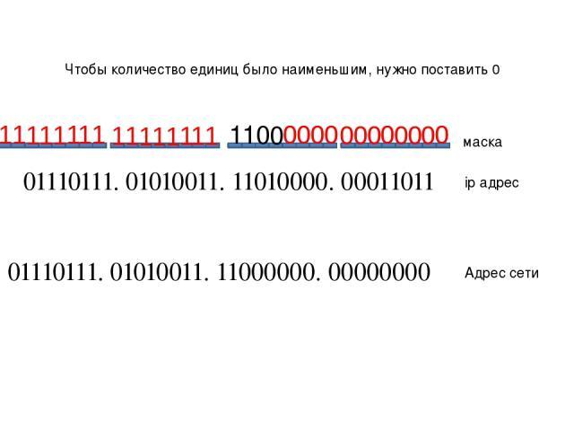 01110111. 01010011. 11010000. 00011011 01110111. 01010011. 11000000. 00000000 ip адрес Адрес сети маска 1 0 1 Чтобы количество единиц было наименьшим, нужно поставить 0 0 1 1 0 0 0 0 0 0 0 0 0 0 0 0