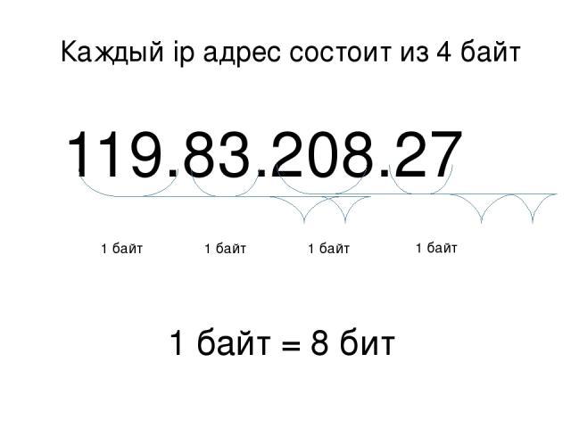 119.83.208.27 1 байт 1 байт 1 байт 1 байт 1 байт = 8 бит Каждый ip адрес состоит из 4 байт