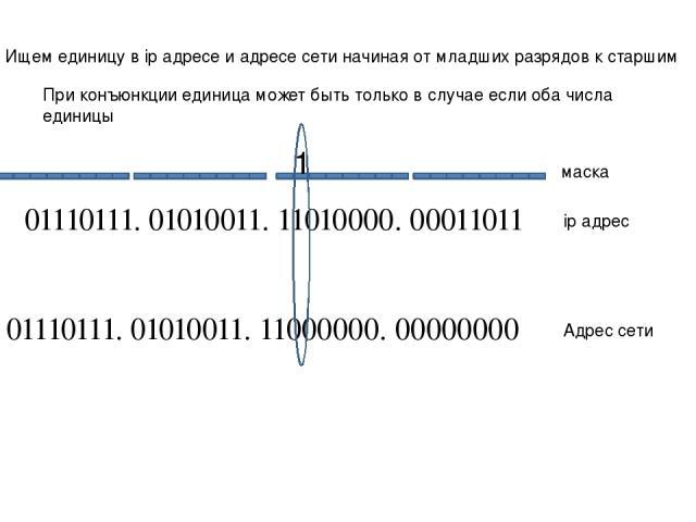 01110111. 01010011. 11010000. 00011011 01110111. 01010011. 11000000. 00000000 ip адрес Адрес сети маска Ищем единицу в ip адресе и адресе сети начиная от младших разрядов к старшим При конъюнкции единица может быть только в случае если оба числа единицы 1