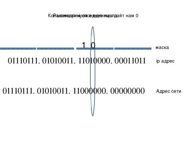 01110111. 01010011. 11010000. 00011011 01110111. 01010011. 11000000. 00000000 ip адрес Адрес сети маска Рассмотрим соседнее число 1 Конъюнкция нуля и единицы даёт нам 0 0