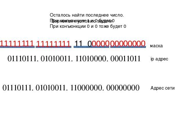 01110111. 01010011. 11010000. 00011011 01110111. 01010011. 11000000. 00000000 ip адрес Адрес сети маска Осталось найти последнее число. При конъюнкции 1 и 0 будет 0 При конъюнкции 0 и 0 тоже будет 0 1 0 1 Вернемся к условию задачи 1 1 0 0 0 0 0 0 0 …