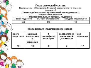 Педагогический состав: Воспитатели – 29 педагога, Старший воспитатель -1, Учител