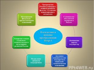 Последствия и значение преобразований Петра I