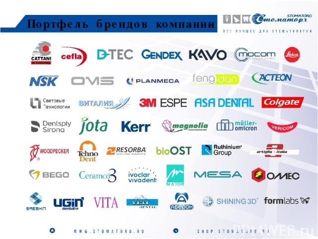 Портфель брендов компании