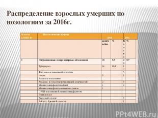 Распределение взрослых умерших по нозологиям за 2016г. Классы в МКБ 10 Нозологич