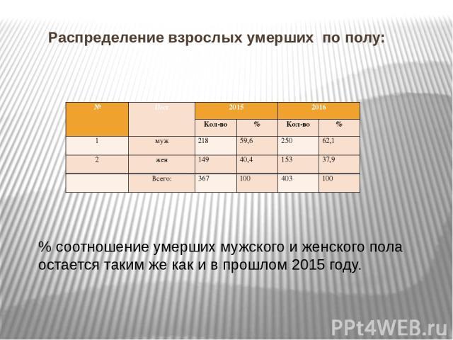 Распределение взрослых умерших по полу: % соотношение умерших мужского и женского пола остается таким же как и в прошлом 2015 году. № Пол 2015 2016 Кол-во % Кол-во % 1 муж 218 59,6 250 62,1 2 жен 149 40,4 153 37,9  Всего: 367 100 403 100