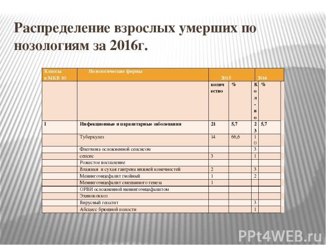 Распределение взрослых умерших по нозологиям за 2016г. Классы в МКБ 10 Нозологические формы 2015  2016   количество % Кол-во %  I Инфекционные и паразитарные заболевания 21 5,7 23 5,7   Туберкулез 14 66,6 10    Флегмона осложненной сепсисом…