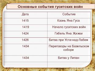 Основные события гуситских войн Дата Событие 1415 Казнь Яна Гуса 1419 Начало гус
