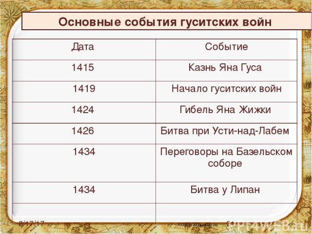 Основные события гуситских войн Дата Событие 1415 Казнь Яна Гуса 1419 Начало гуситских войн 1424 Гибель Яна Жижки 1426 Битва приУсти-над-Лабем 1434 Переговоры наБазельскомсоборе 1434 Битва уЛипан