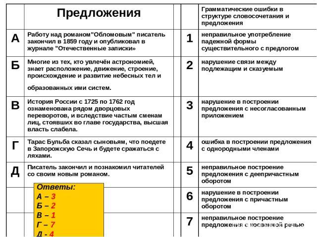Ответы: А – 3 Б – 2 В – 1 Г – 7 Д - 4 Предложения Грамматические ошибки в структуре словосочетания и предложения А Работу над романом