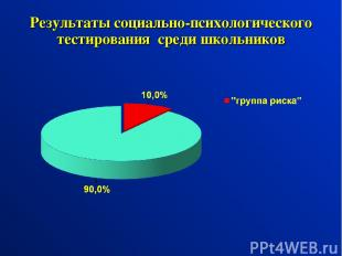 Результаты социально-психологического тестирования среди школьников