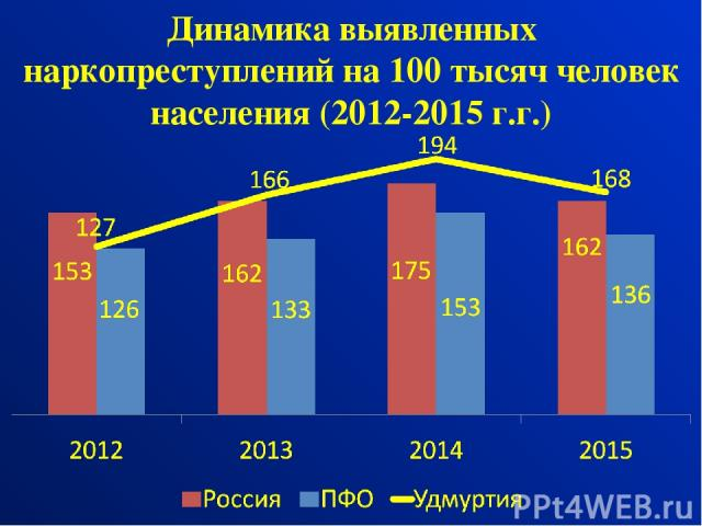Динамика выявленных наркопреступлений на 100 тысяч человек населения (2012-2015 г.г.)