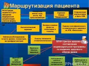 Маршрутизация пациента Регистрация пациента в ЦЗ и заведение медицинской докумен