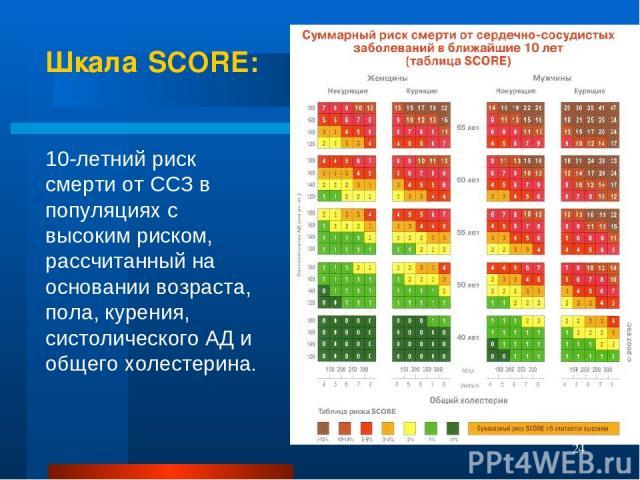 Шкала SCORE: 10-летний риск смерти от ССЗ в популяциях с высоким риском, рассчитанный на основании возраста, пола, курения, систолического АД и общего холестерина. *