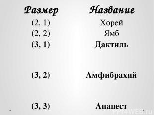 Размер Название (2, 1) Хорей (2, 2) Ямб (3, 1) Дактиль (3, 2) Амфибрахий (3, 3)