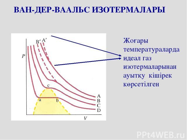 ВАН-ДЕР-ВААЛЬС ИЗОТЕРМАЛАРЫ Жоғары температураларда идеал газ изотермаларынан ауытқу кішірек көрсетілген