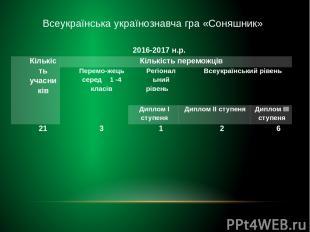 Всеукраїнська українознавча гра «Соняшник» 2016-2017н.р. Кількість учасників Кіл