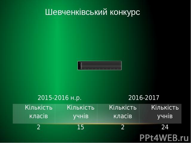 Шевченківський конкурс 2015-2016н.р. 2016-2017 Кількість класів Кількість учнів Кількість класів Кількість учнів 2 15 2 24