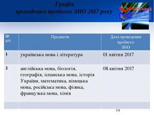 Графік проведення пробного ЗНО 2017 року № з/п Предмети Дата проведення пробного