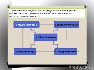 Многообразие социальных взаимодействий с точки зрения субъектов этих процессов и