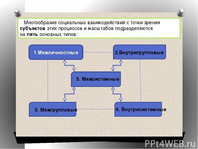 Многообразие социальных взаимодействий с точки зрения субъектов этих процессов и масштабов подразделяются на пять основных типов: 1 Межличностные 2.Внутригрупповые 3. Межгрупповые 4. Внутрисистемные 5. Межсистемные