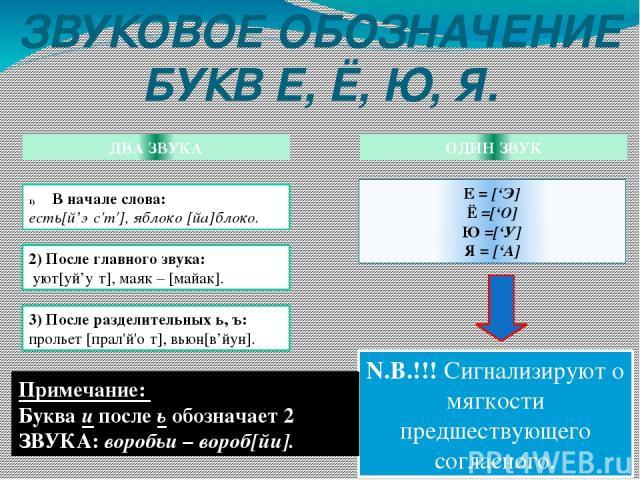 ЗВУКОВОЕ ОБОЗНАЧЕНИЕ БУКВ Е, Ё, Ю, Я. ДВА ЗВУКА ОДИН ЗВУК В начале слова: есть[й'э с'т'], яблоко [йа]блоко. 2) После главного звука: уют[уй'у т], маяк – [майак]. 3) После разделительных ь, ъ: прольет[прал'й'о т], вьюн[в'йун]. Е = ['Э] Ё =['О] Ю =['…